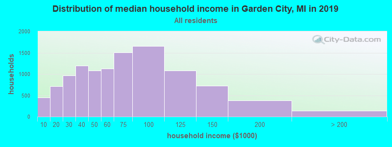 Distribution of median household income in Garden City, MI in 2019