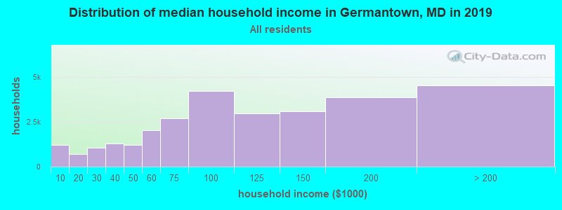 Distribution of median household income in Germantown, MD in 2017