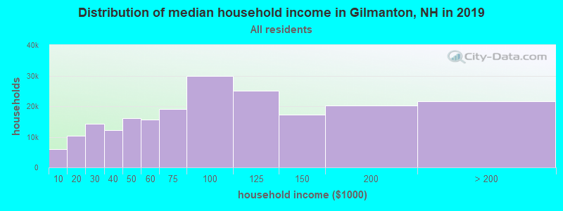 Distribution of median household income in Gilmanton, NH in 2017