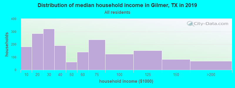 Distribution of median household income in Gilmer, TX in 2019