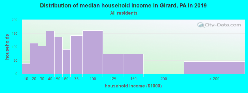 Distribution of median household income in Girard, PA in 2017