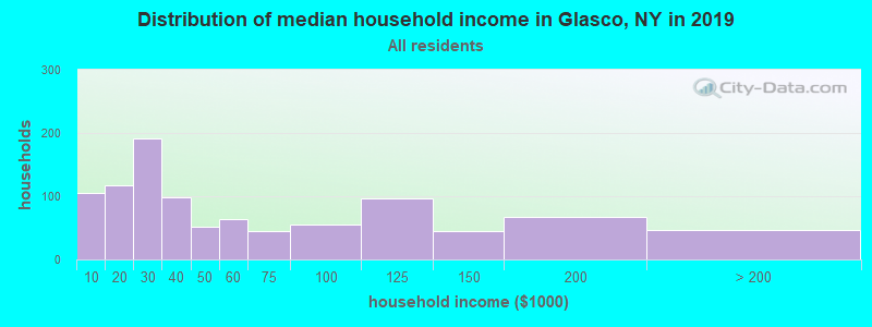 Distribution of median household income in Glasco, NY in 2017