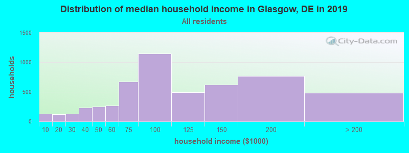 Distribution of median household income in Glasgow, DE in 2017