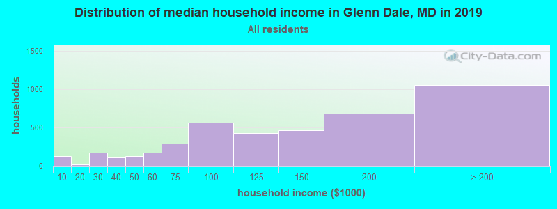 Distribution of median household income in Glenn Dale, MD in 2017