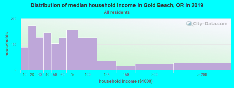 Distribution of median household income in Gold Beach, OR in 2017