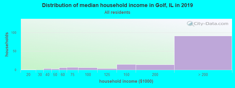 Distribution of median household income in Golf, IL in 2017