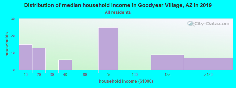 Distribution of median household income in Goodyear Village, AZ in 2017