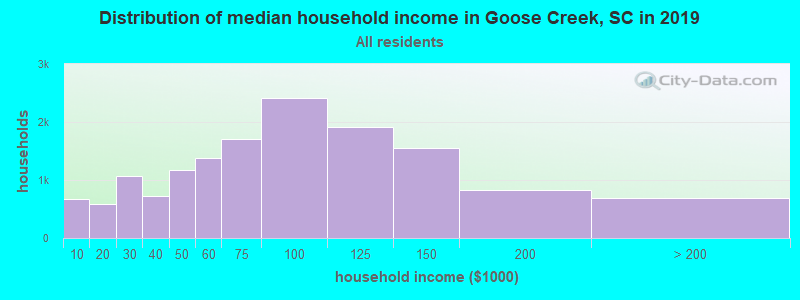 Distribution of median household income in Goose Creek, SC in 2017