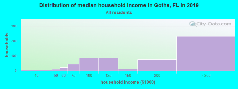 Distribution of median household income in Gotha, FL in 2017