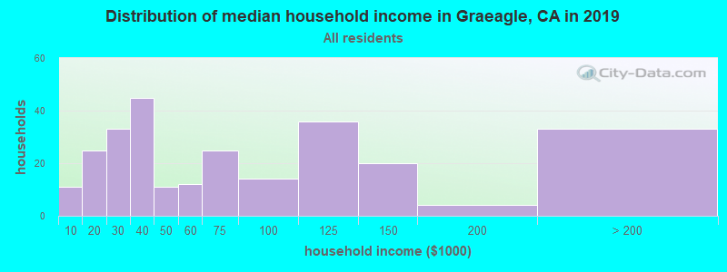 Distribution of median household income in Graeagle, CA in 2017