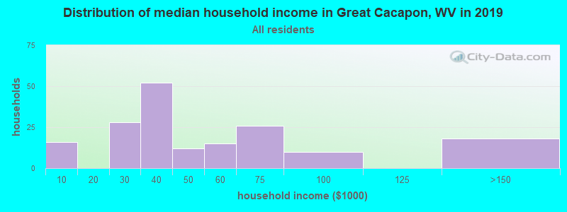 Distribution of median household income in Great Cacapon, WV in 2017