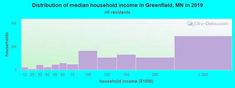 Distribution of median household income in Greenfield, MN in 2017