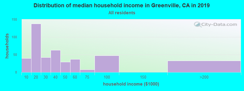 Distribution of median household income in Greenville, CA in 2017