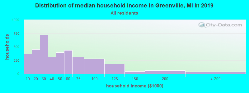 Distribution of median household income in Greenville, MI in 2017