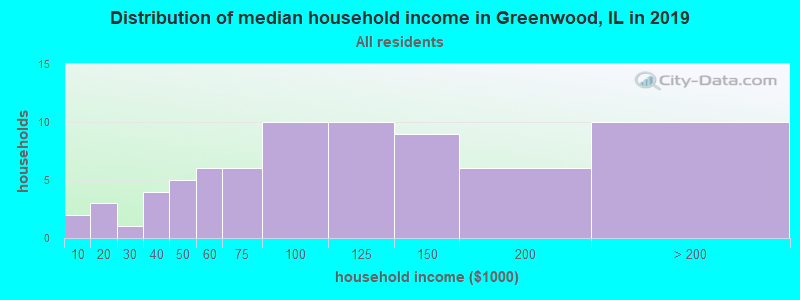 Distribution of median household income in Greenwood, IL in 2017