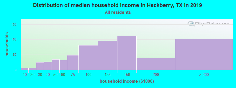 Distribution of median household income in Hackberry, TX in 2017