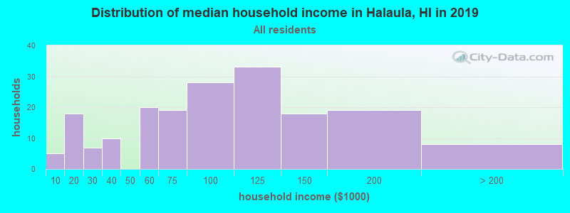 Distribution of median household income in Halaula, HI in 2017