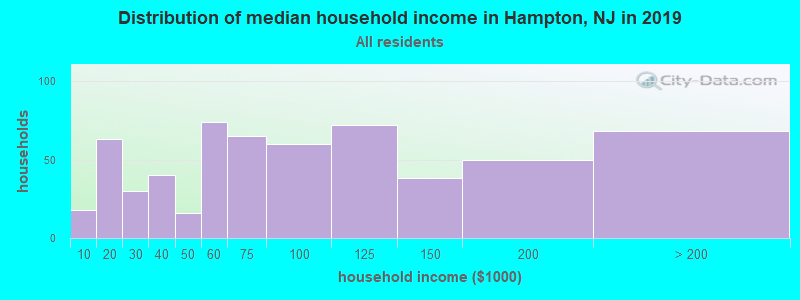 Distribution of median household income in Hampton, NJ in 2017