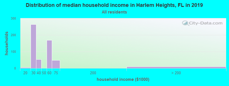 Distribution of median household income in Harlem Heights, FL in 2019