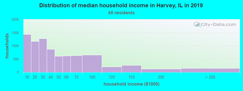 Distribution of median household income in Harvey, IL in 2017