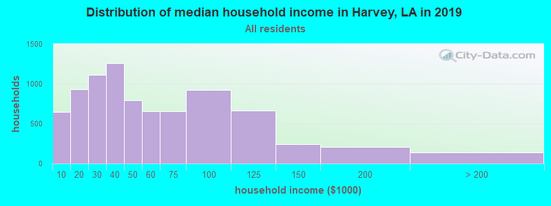 Distribution of median household income in Harvey, LA in 2017