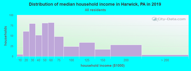 Distribution of median household income in Harwick, PA in 2017
