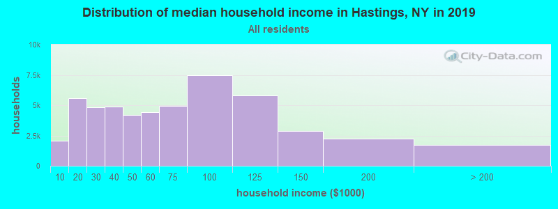 Distribution of median household income in Hastings, NY in 2017
