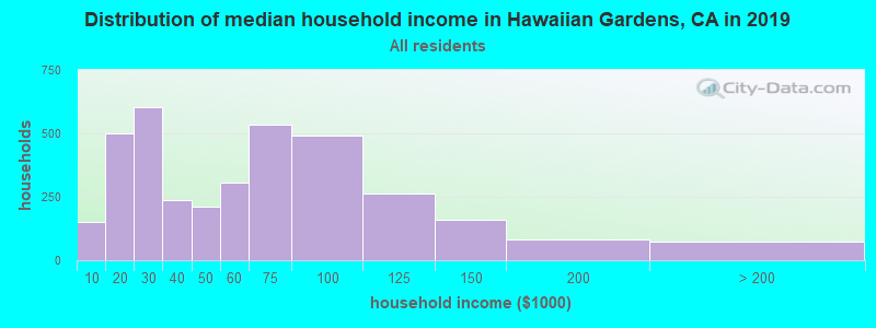 Distribution of median household income in Hawaiian Gardens, CA in 2017
