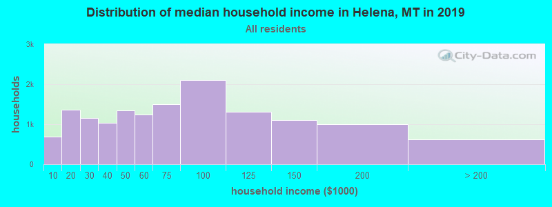 Distribution of median household income in Helena, MT in 2019