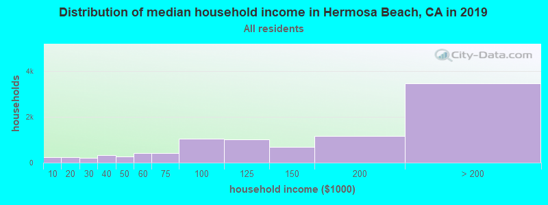 Distribution of median household income in Hermosa Beach, CA in 2017
