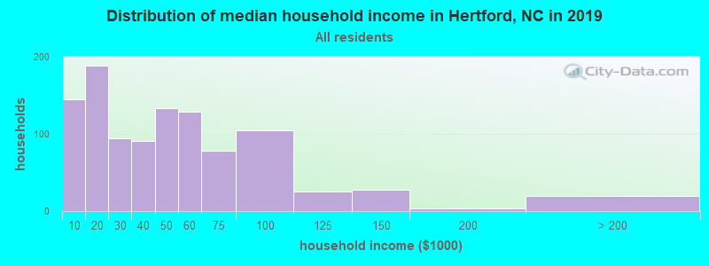 Distribution of median household income in Hertford, NC in 2017