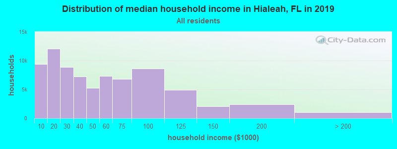 Distribution of median household income in Hialeah, FL in 2019
