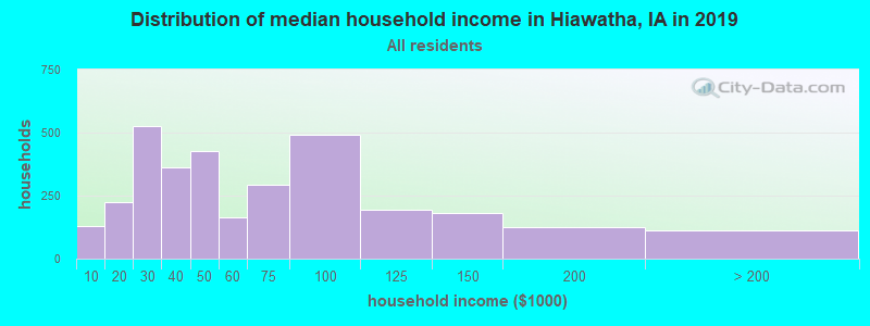 Distribution of median household income in Hiawatha, IA in 2017