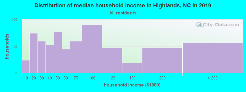 Distribution of median household income in Highlands, NC in 2017