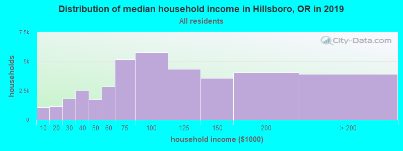 Hillsboro, Oregon (OR 97124) profile: population, maps, real