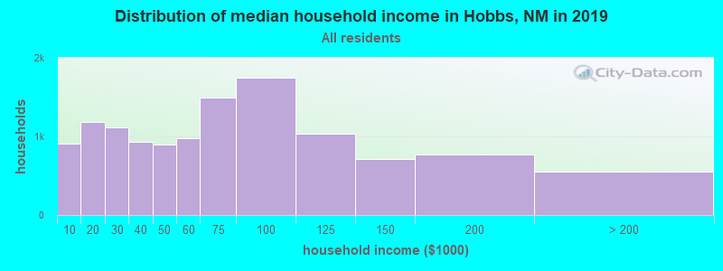 Distribution of median household income in Hobbs, NM in 2017