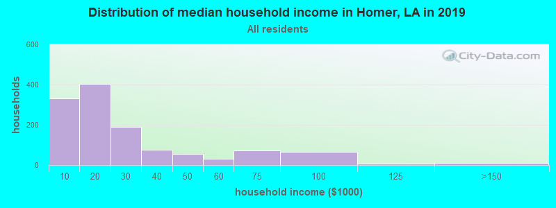 Distribution of median household income in Homer, LA in 2017