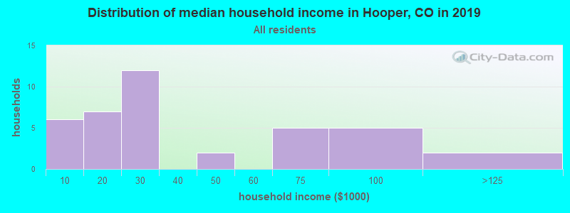 Distribution of median household income in Hooper, CO in 2017