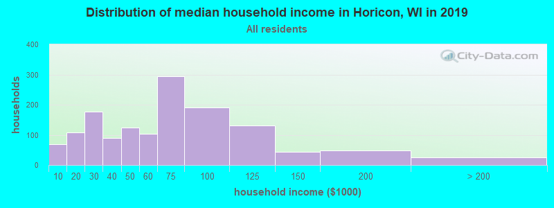 Distribution of median household income in Horicon, WI in 2017