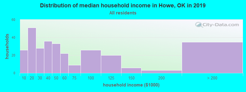 Distribution of median household income in Howe, OK in 2017