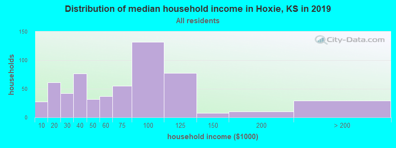 Distribution of median household income in Hoxie, KS in 2017