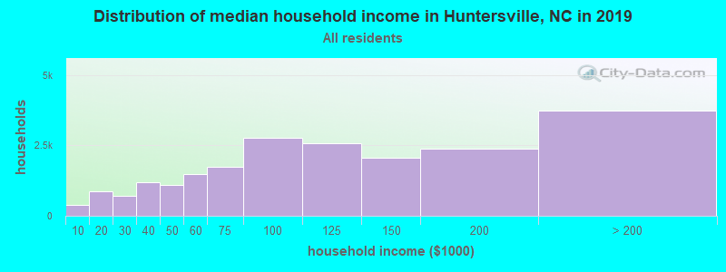 Distribution of median household income in Huntersville, NC in 2017