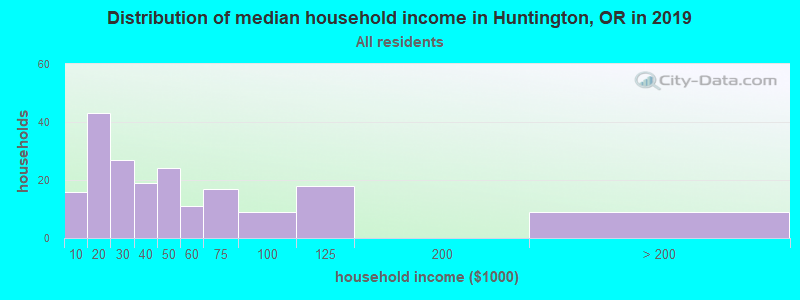 Distribution of median household income in Huntington, OR in 2017