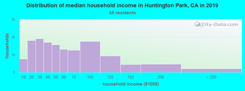 Distribution of median household income in Huntington Park, CA in 2017