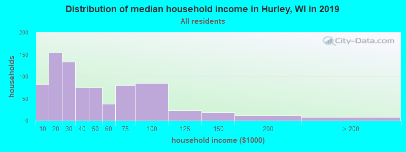 Distribution of median household income in Hurley, WI in 2017