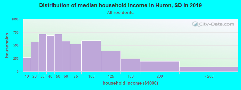 Distribution of median household income in Huron, SD in 2017