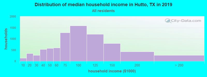 Distribution of median household income in Hutto, TX in 2017