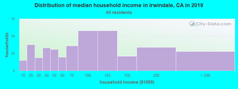 Distribution of median household income in Irwindale, CA in 2017