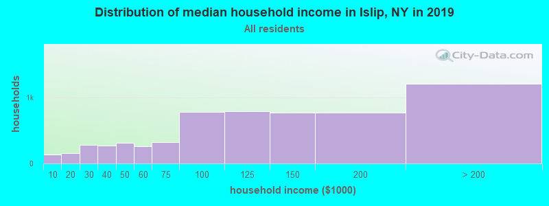 Distribution of median household income in Islip, NY in 2019