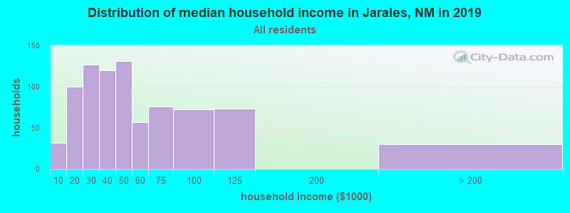 Distribution of median household income in Jarales, NM in 2019